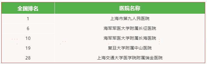 这也许是网上最全的上海三甲医院影响力排行了,生病看什么医院一目了然! 新闻资讯 第15张