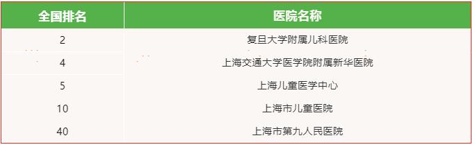 这也许是网上最全的上海三甲医院影响力排行了,生病看什么医院一目了然! 新闻资讯 第17张
