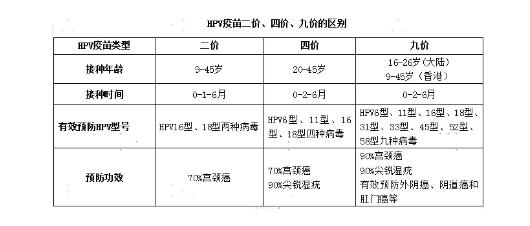 去香港打九价HPV疫苗,这些事一定要知道! 新闻资讯 第4张
